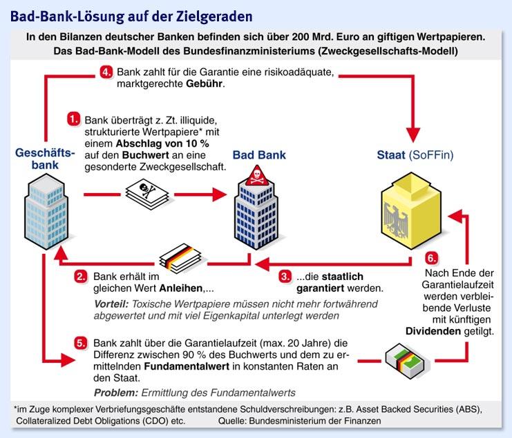 Deutsche Bad Bank Lösung