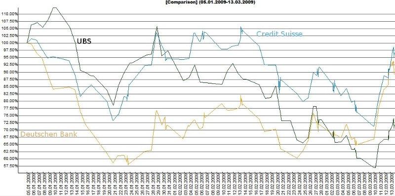 Vergleich UBS, Credit Suisse und Deutsche Bank
